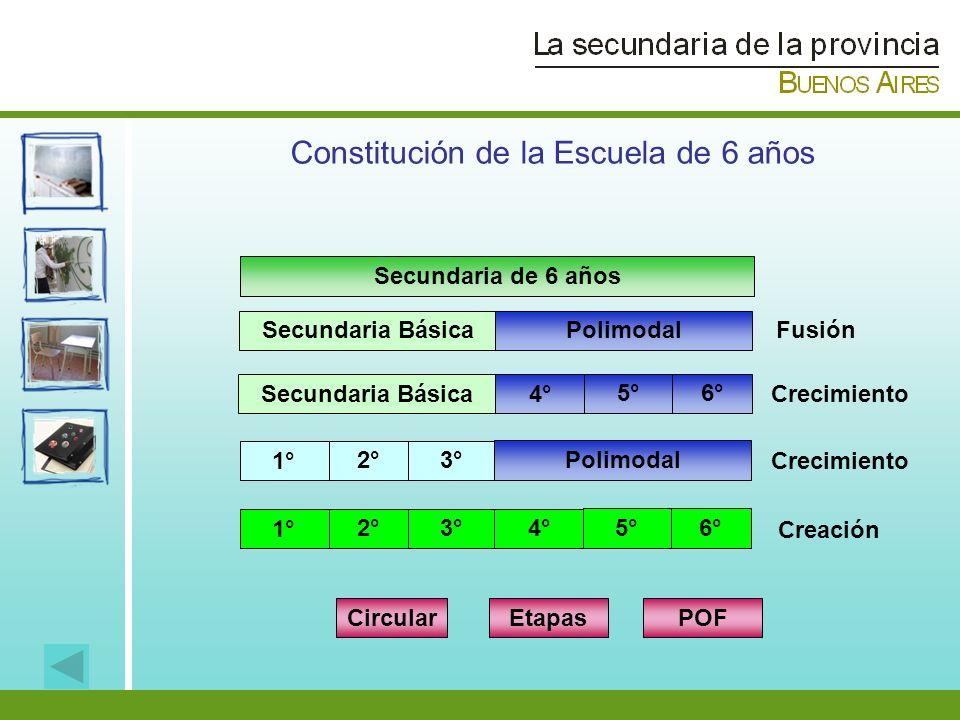 Secundaria BásicaPolimodal Secundaria de 6 años Fusión Secundaria Básica4° 5°6° Crecimiento Polimodal 1° 2°3° Crecimiento Creación Etapas Constitución