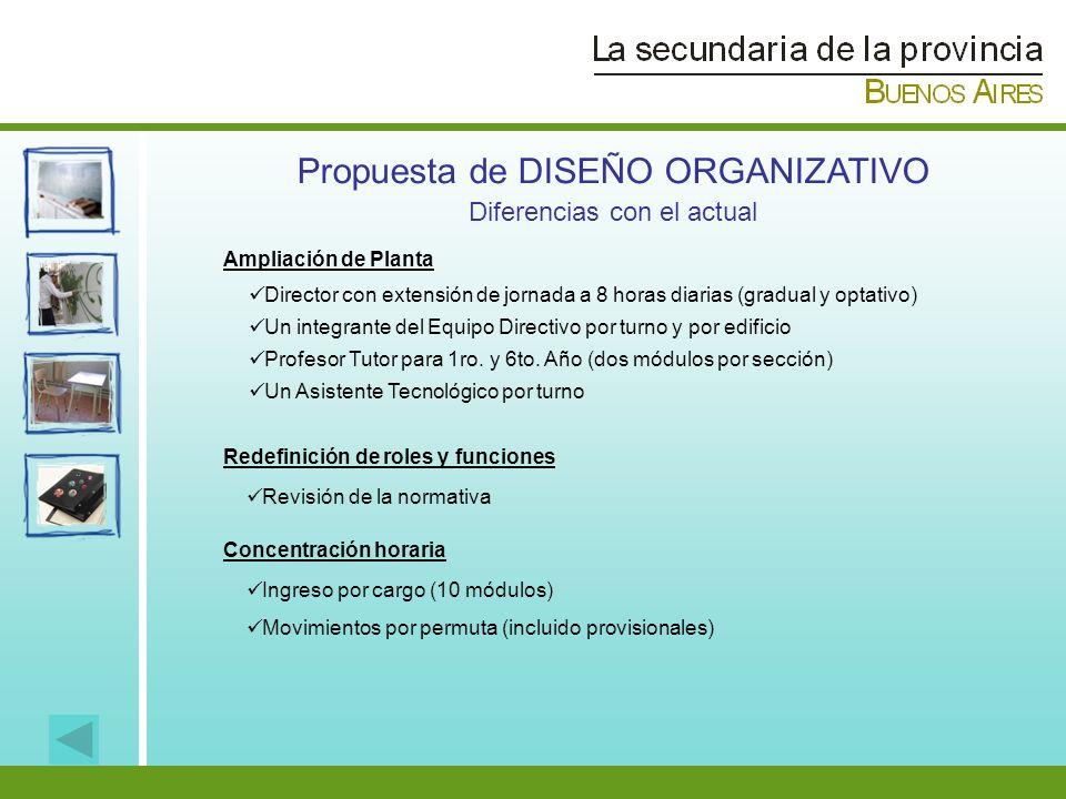 Propuesta de DISEÑO ORGANIZATIVO Diferencias con el actual Ampliación de Planta Director con extensión de jornada a 8 horas diarias (gradual y optativ