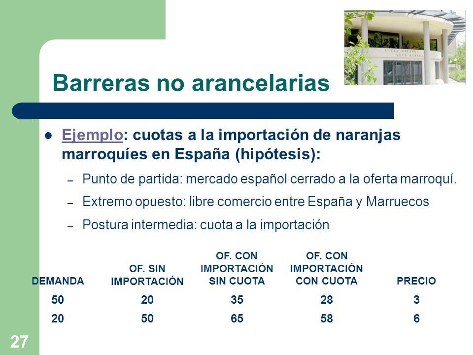 27 Barreras no arancelarias Ejemplo: cuotas a la importación de naranjas marroquíes en España (hipótesis): Ejemplo – Punto de partida: mercado español