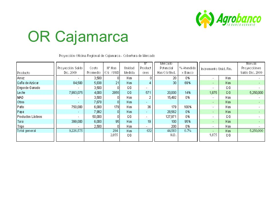 OR Cajamarca