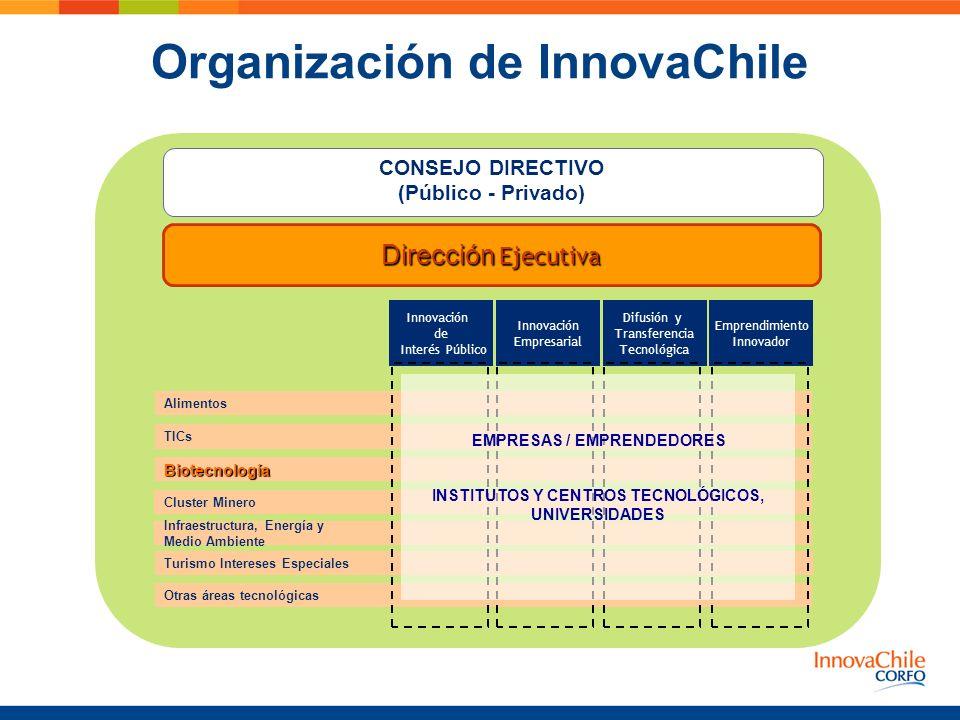 Organización de InnovaChile Infraestructura, Energía y Medio Ambiente Cluster Minero Alimentos Emprendimiento Innovador Difusión y Transferencia Tecno