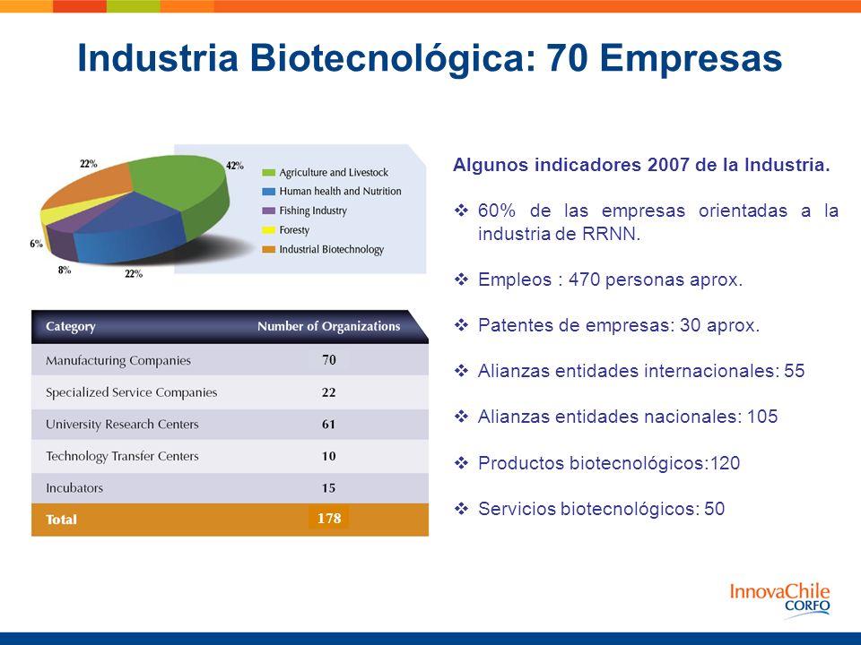 Industria Biotecnológica: 70 Empresas Algunos indicadores 2007 de la Industria. 60% de las empresas orientadas a la industria de RRNN. Empleos : 470 p