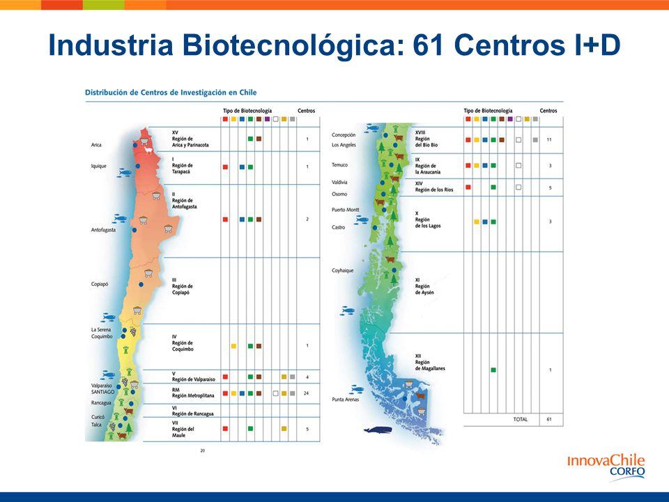Industria Biotecnológica: 61 Centros I+D