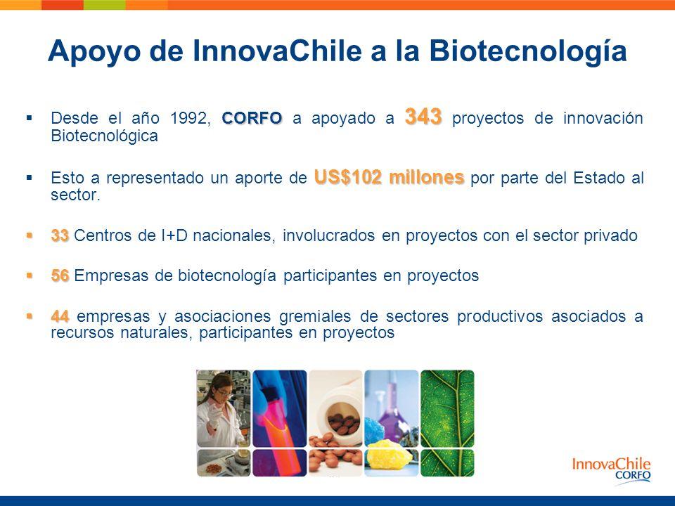 CORFO 343 Desde el año 1992, CORFO a apoyado a 343 proyectos de innovación Biotecnológica US$102 millones Esto a representado un aporte de US$102 mill