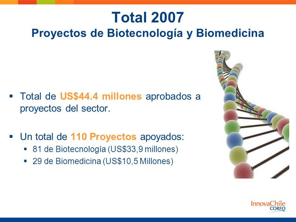 Total 2007 Proyectos de Biotecnología y Biomedicina Total de US$44.4 millones aprobados a proyectos del sector. Un total de 110 Proyectos apoyados: 81