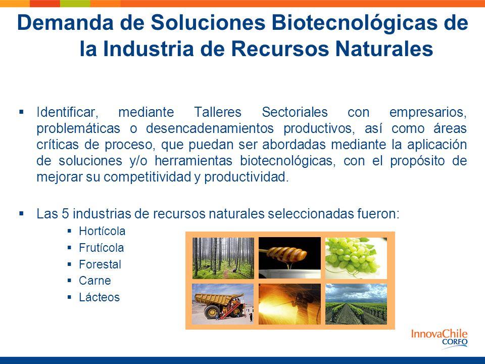 Demanda de Soluciones Biotecnológicas de la Industria de Recursos Naturales Identificar, mediante Talleres Sectoriales con empresarios, problemáticas