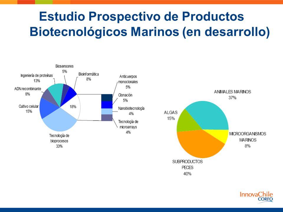 Estudio Prospectivo de Productos Biotecnológicos Marinos (en desarrollo)