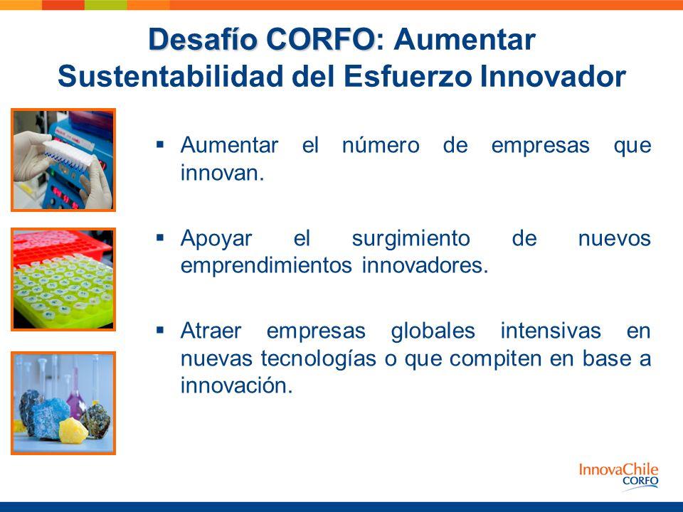 Desafío CORFO Desafío CORFO: Aumentar Sustentabilidad del Esfuerzo Innovador Aumentar el número de empresas que innovan. Apoyar el surgimiento de nuev