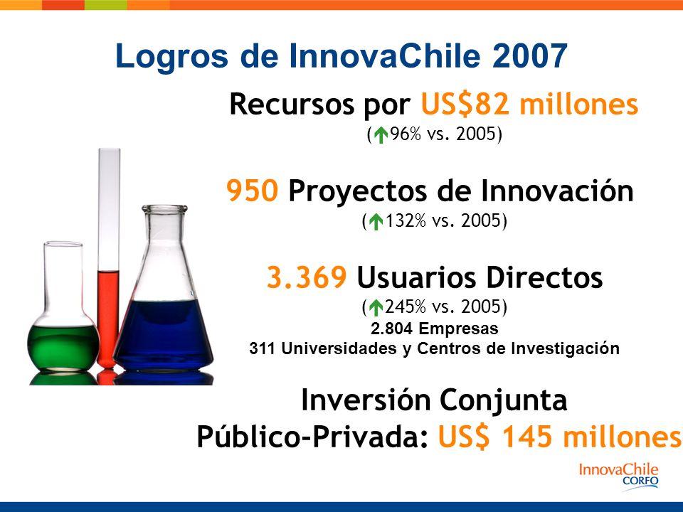 Recursos por US$82 millones ( 96% vs. 2005) 950 Proyectos de Innovación ( 132% vs. 2005) 3.369 Usuarios Directos ( 245% vs. 2005) 2.804 Empresas 311 U