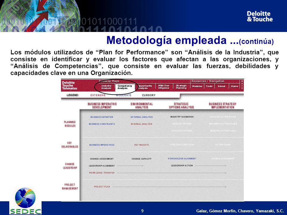 Galaz, Gómez Morfín, Chavero, Yamazaki, S.C. 9 Los módulos utilizados de Plan for Performance son Análisis de la Industria, que consiste en identifica