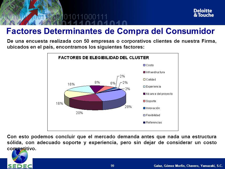 Galaz, Gómez Morfín, Chavero, Yamazaki, S.C. 99 Factores Determinantes de Compra del Consumidor De una encuesta realizada con 50 empresas o corporativ