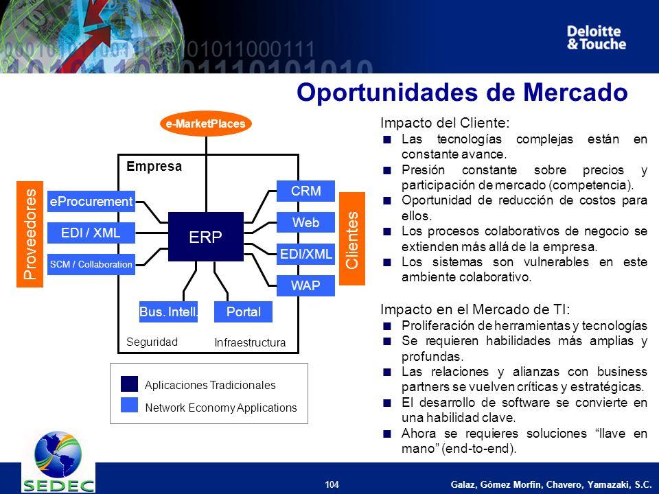 104 Oportunidades de Mercado Impacto del Cliente: Las tecnologías complejas están en constante avance.