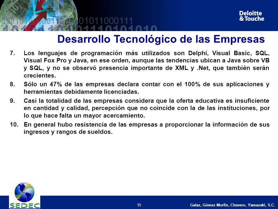 Galaz, Gómez Morfín, Chavero, Yamazaki, S.C. 15 7.Los lenguajes de programación más utilizados son Delphi, Visual Basic, SQL, Visual Fox Pro y Java, e