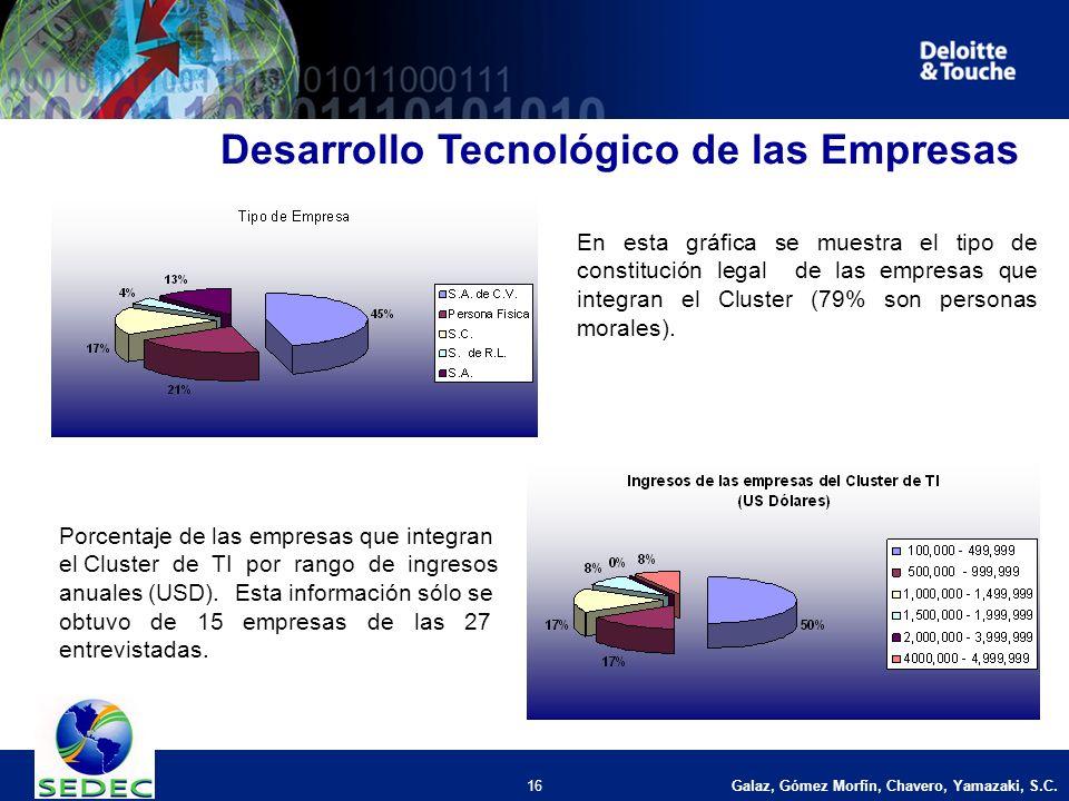 Galaz, Gómez Morfín, Chavero, Yamazaki, S.C. 16 Desarrollo Tecnológico de las Empresas En esta gráfica se muestra el tipo de constitución legal de las