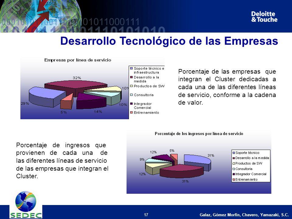 Galaz, Gómez Morfín, Chavero, Yamazaki, S.C. 17 Desarrollo Tecnológico de las Empresas Porcentaje de las empresas que integran el Cluster dedicadas a