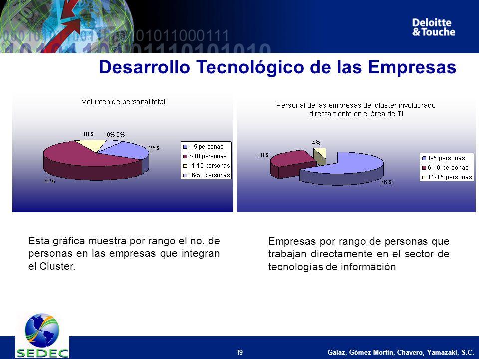 Galaz, Gómez Morfín, Chavero, Yamazaki, S.C. 19 Desarrollo Tecnológico de las Empresas Esta gráfica muestra por rango el no. de personas en las empres