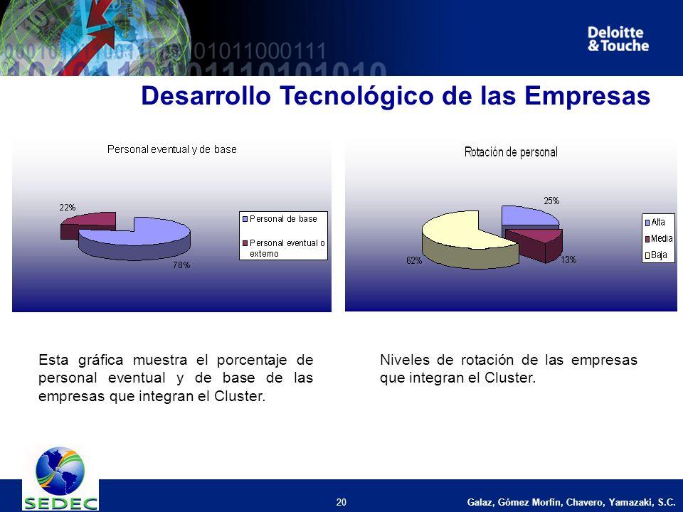 Galaz, Gómez Morfín, Chavero, Yamazaki, S.C. 20 Desarrollo Tecnológico de las Empresas Niveles de rotación de las empresas que integran el Cluster. Es