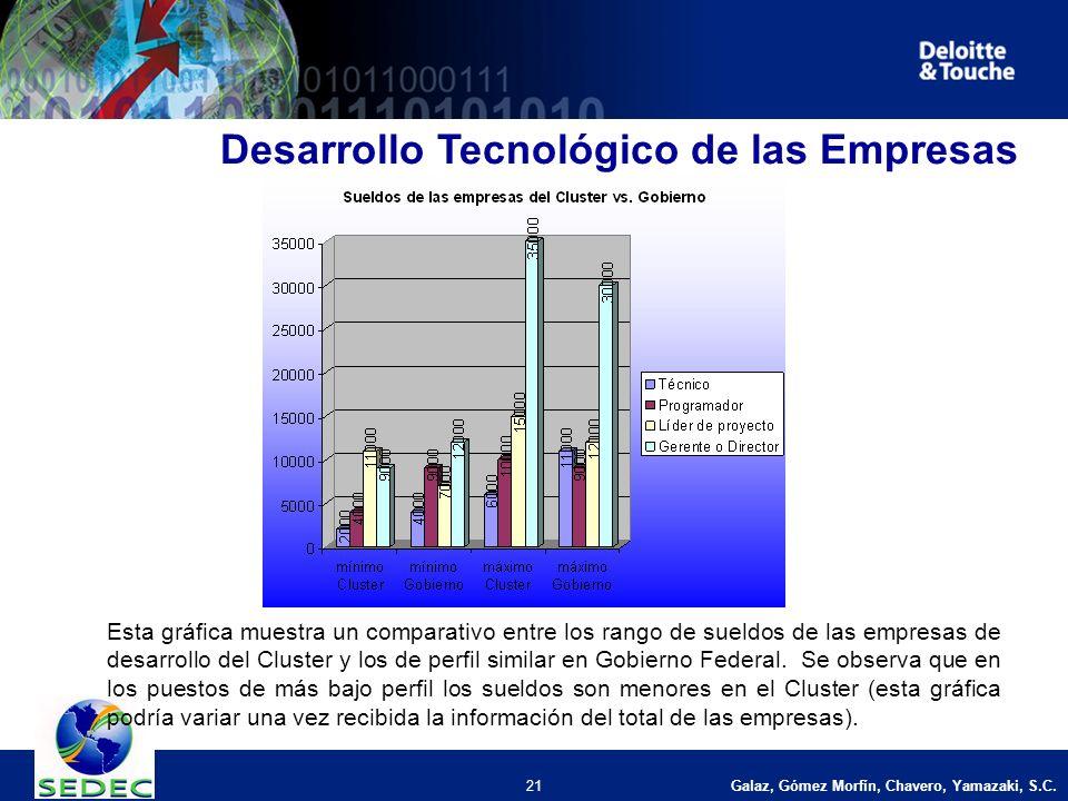 Galaz, Gómez Morfín, Chavero, Yamazaki, S.C. 21 Desarrollo Tecnológico de las Empresas Esta gráfica muestra un comparativo entre los rango de sueldos