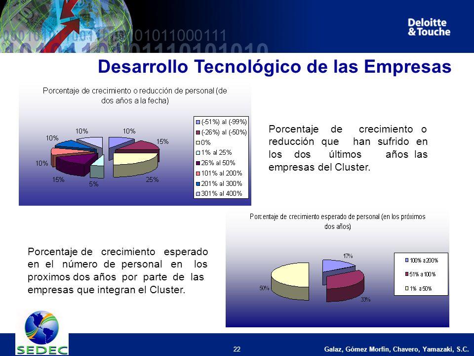 Galaz, Gómez Morfín, Chavero, Yamazaki, S.C. 22 Desarrollo Tecnológico de las Empresas Porcentaje de crecimiento o reducción que han sufrido en los do