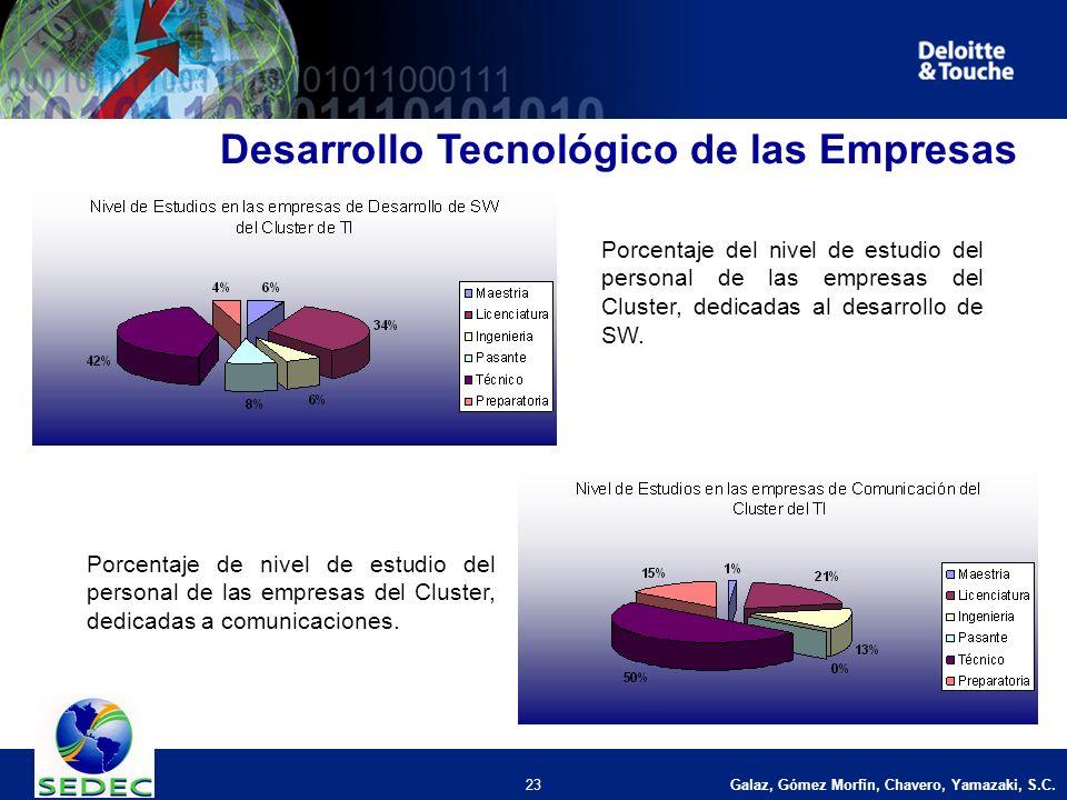 Galaz, Gómez Morfín, Chavero, Yamazaki, S.C. 23 Desarrollo Tecnológico de las Empresas Porcentaje del nivel de estudio del personal de las empresas de