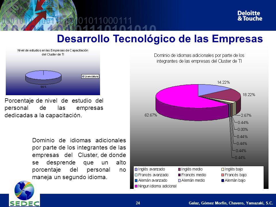 Galaz, Gómez Morfín, Chavero, Yamazaki, S.C. 24 Desarrollo Tecnológico de las Empresas Porcentaje de nivel de estudio del personal de las empresas ded