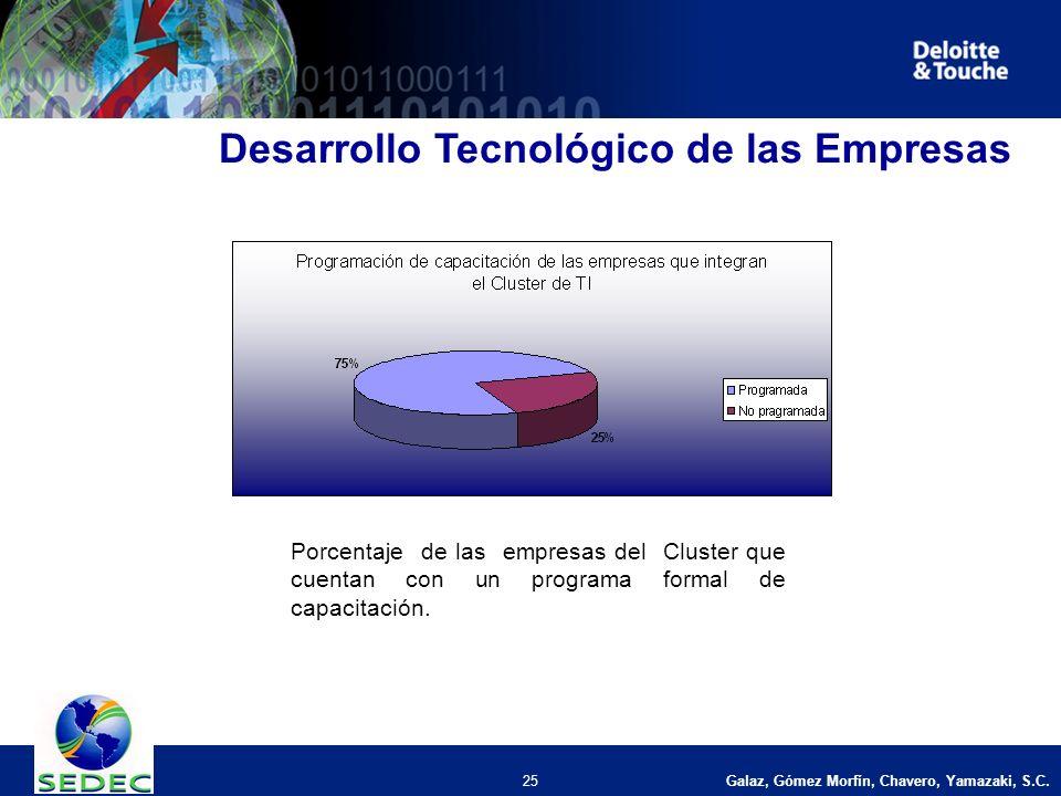 Galaz, Gómez Morfín, Chavero, Yamazaki, S.C. 25 Desarrollo Tecnológico de las Empresas Porcentaje de las empresas del Cluster que cuentan con un progr