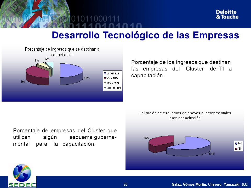Galaz, Gómez Morfín, Chavero, Yamazaki, S.C. 26 Desarrollo Tecnológico de las Empresas Porcentaje de los ingresos que destinan las empresas del Cluste