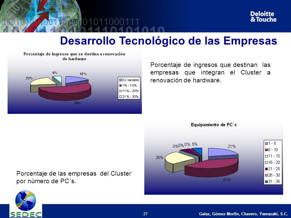 Galaz, Gómez Morfín, Chavero, Yamazaki, S.C. 27 Desarrollo Tecnológico de las Empresas Porcentaje de ingresos que destinan las empresas que integran e