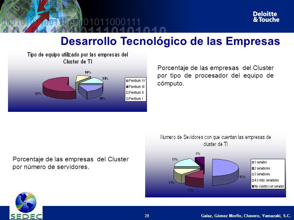 Galaz, Gómez Morfín, Chavero, Yamazaki, S.C. 28 Desarrollo Tecnológico de las Empresas Porcentaje de las empresas del Cluster por tipo de procesador d