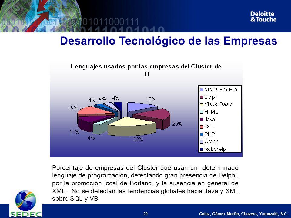 Galaz, Gómez Morfín, Chavero, Yamazaki, S.C. 29 Desarrollo Tecnológico de las Empresas Porcentaje de empresas del Cluster que usan un determinado leng