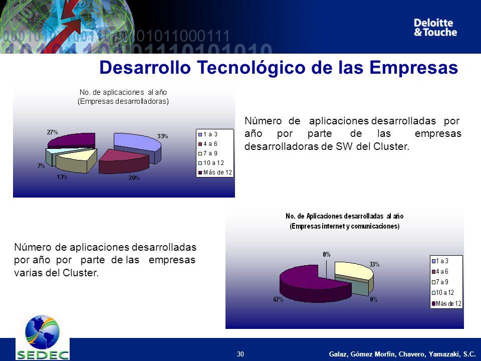 Galaz, Gómez Morfín, Chavero, Yamazaki, S.C. 30 Desarrollo Tecnológico de las Empresas Número de aplicaciones desarrolladas por año por parte de las e