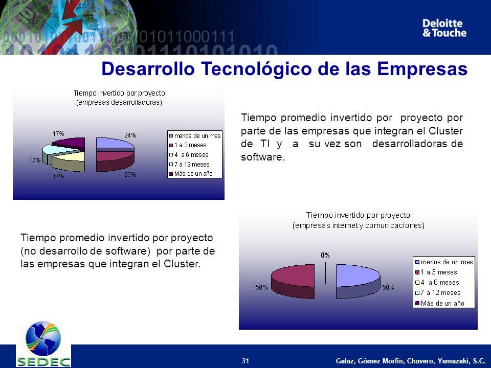 Galaz, Gómez Morfín, Chavero, Yamazaki, S.C. 31 Desarrollo Tecnológico de las Empresas Tiempo promedio invertido por proyecto por parte de las empresa