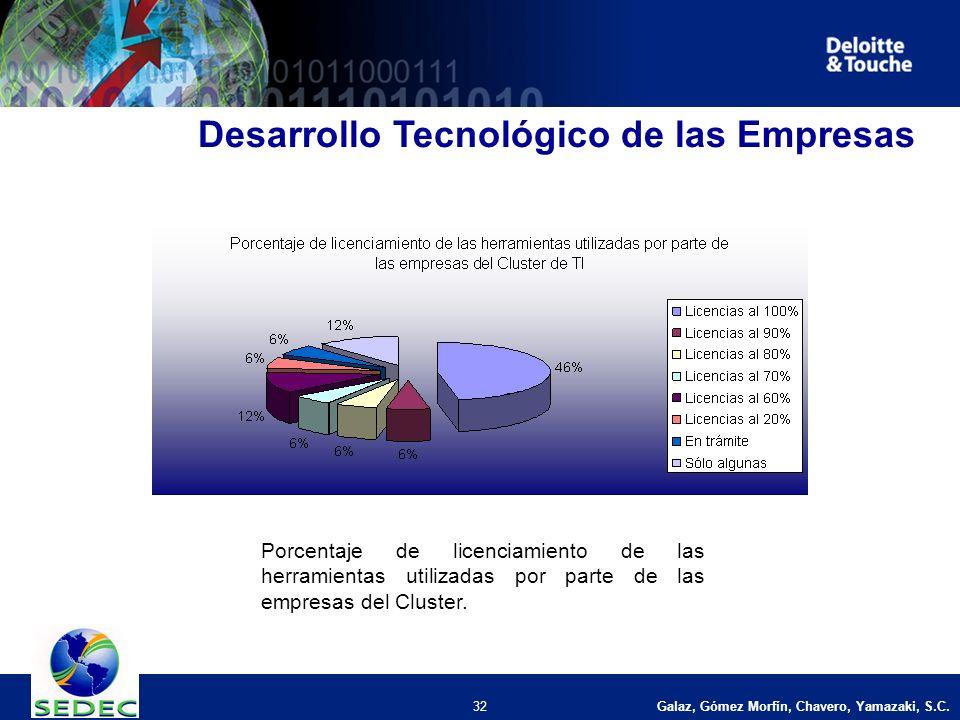 Galaz, Gómez Morfín, Chavero, Yamazaki, S.C. 32 Desarrollo Tecnológico de las Empresas Porcentaje de licenciamiento de las herramientas utilizadas por