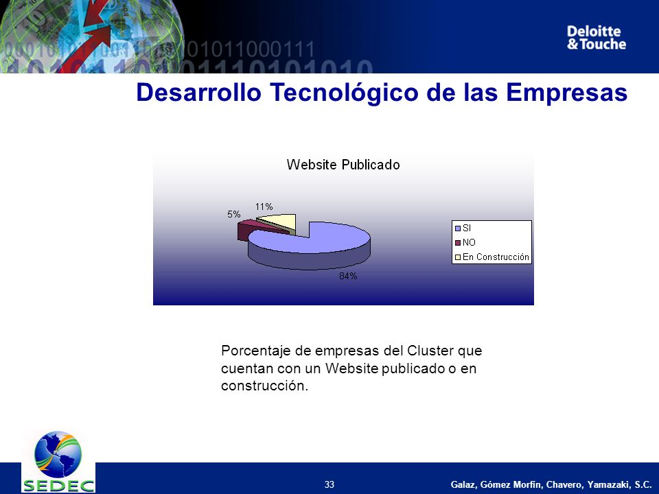 Galaz, Gómez Morfín, Chavero, Yamazaki, S.C. 33 Desarrollo Tecnológico de las Empresas Porcentaje de empresas del Cluster que cuentan con un Website p