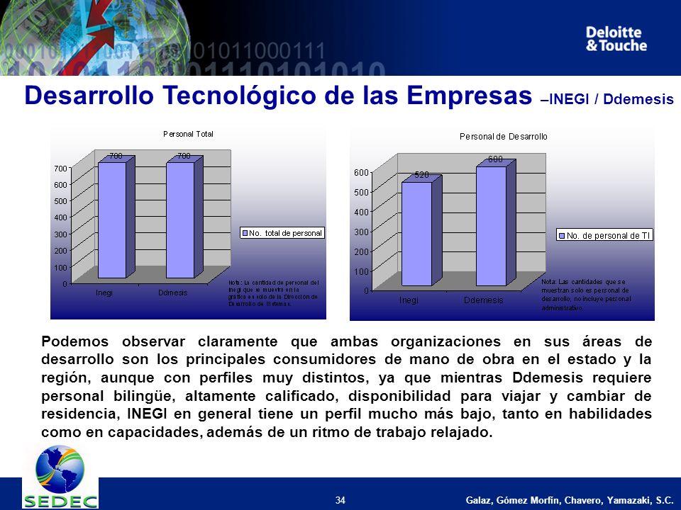 Galaz, Gómez Morfín, Chavero, Yamazaki, S.C. 34 Desarrollo Tecnológico de las Empresas –INEGI / Ddemesis Podemos observar claramente que ambas organiz