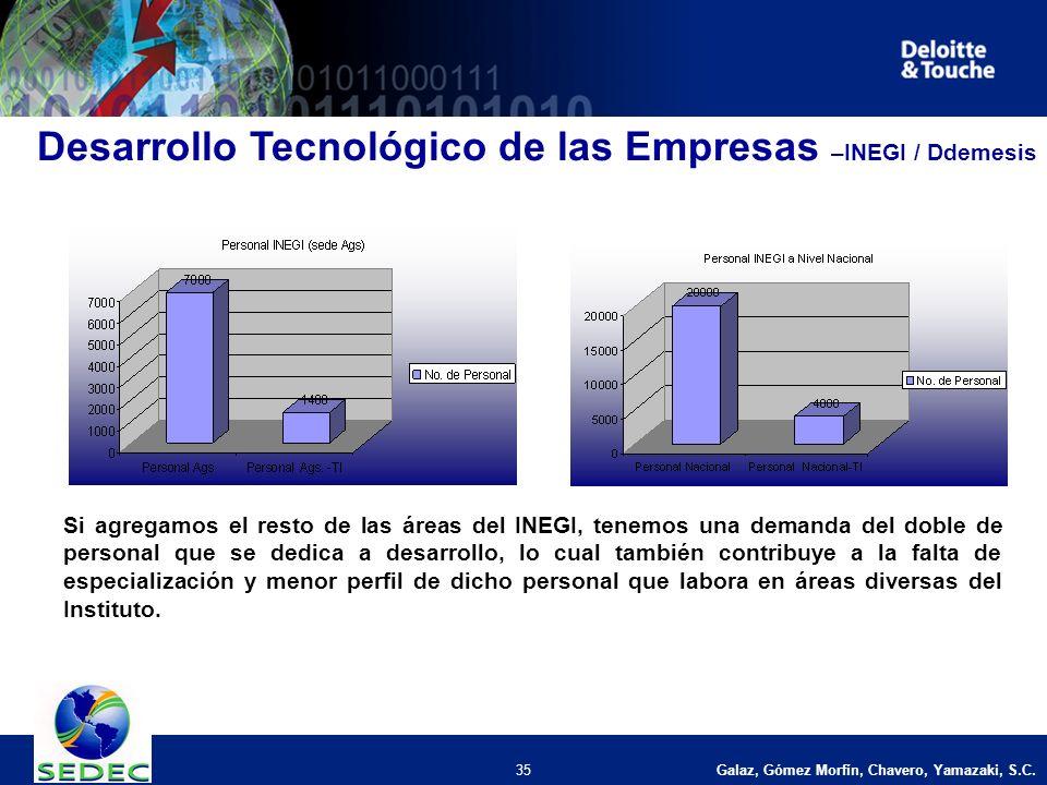 Galaz, Gómez Morfín, Chavero, Yamazaki, S.C. 35 Desarrollo Tecnológico de las Empresas –INEGI / Ddemesis Si agregamos el resto de las áreas del INEGI,
