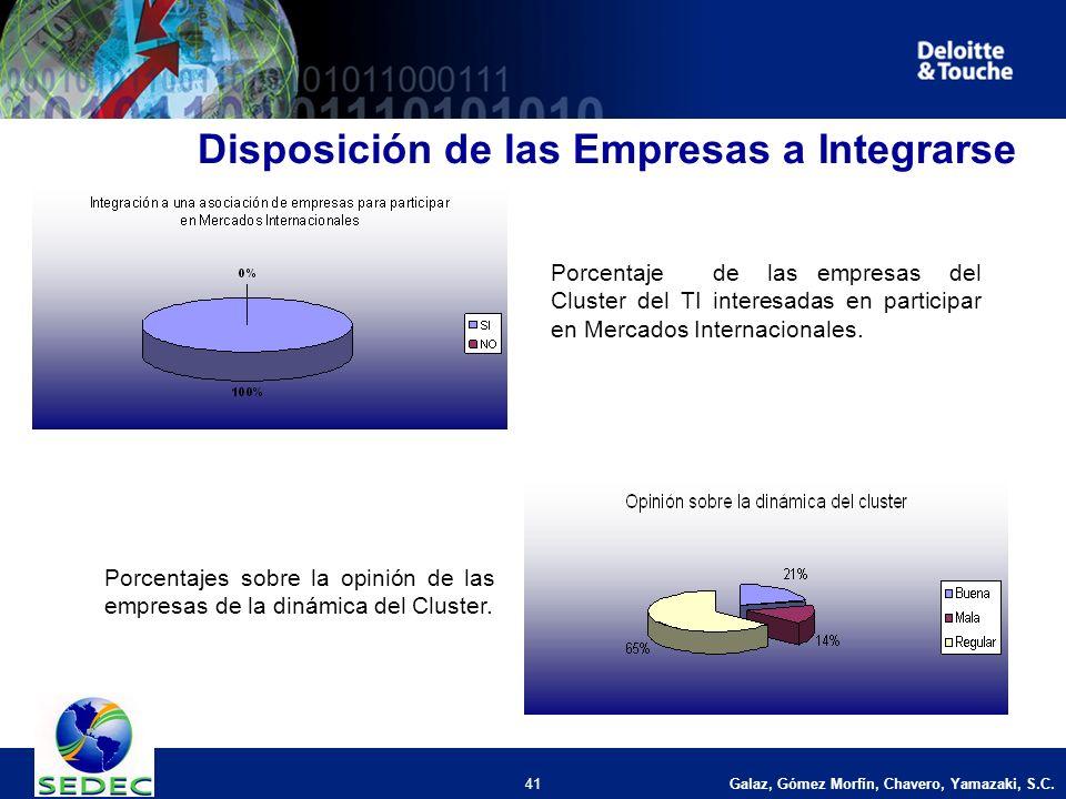 Galaz, Gómez Morfín, Chavero, Yamazaki, S.C. 41 Disposición de las Empresas a Integrarse Porcentaje de las empresas del Cluster del TI interesadas en