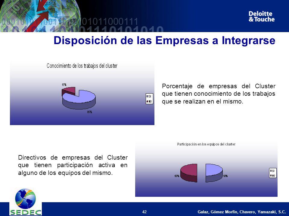 Galaz, Gómez Morfín, Chavero, Yamazaki, S.C. 42 Disposición de las Empresas a Integrarse Porcentaje de empresas del Cluster que tienen conocimiento de