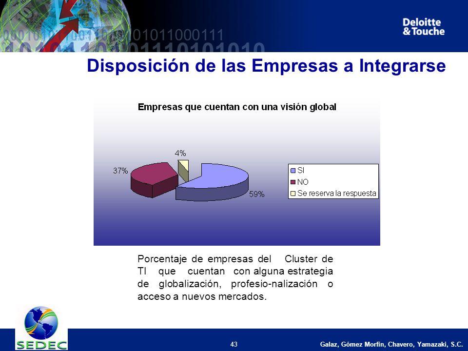 Galaz, Gómez Morfín, Chavero, Yamazaki, S.C. 43 Disposición de las Empresas a Integrarse Porcentaje de empresas del Cluster de TI que cuentan con algu