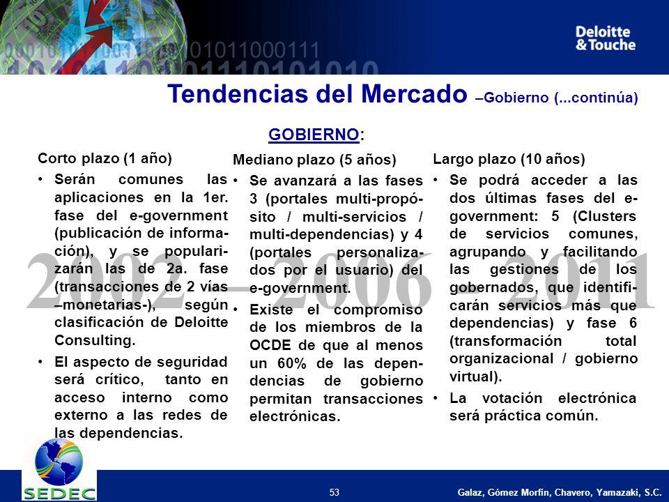 Galaz, Gómez Morfín, Chavero, Yamazaki, S.C. 53 2002 – 2006 - 2011 Corto plazo (1 año) Serán comunes las aplicaciones en la 1er. fase del e-government