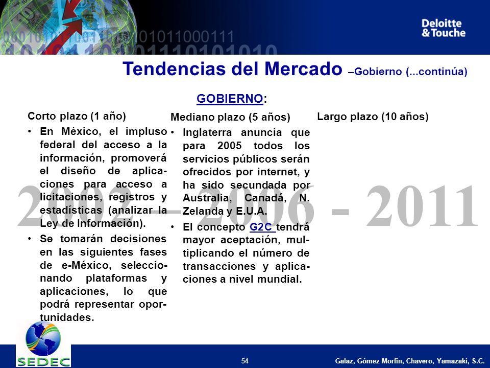 Galaz, Gómez Morfín, Chavero, Yamazaki, S.C. 54 2002 – 2006 - 2011 Corto plazo (1 año) En México, el impluso federal del acceso a la información, prom