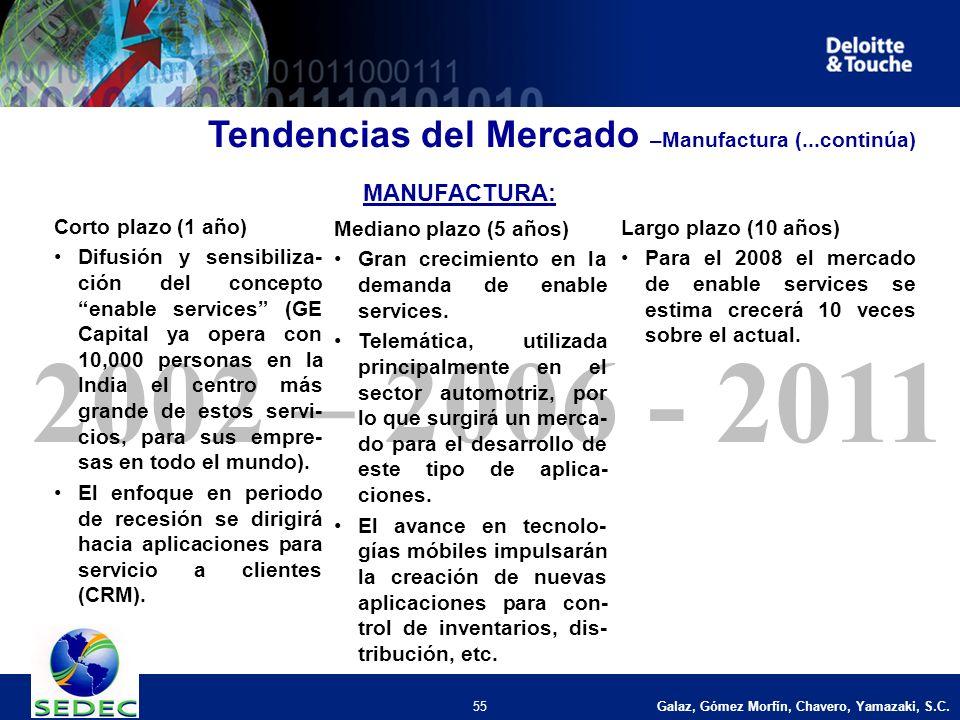 Galaz, Gómez Morfín, Chavero, Yamazaki, S.C. 55 2002 – 2006 - 2011 Corto plazo (1 año) Difusión y sensibiliza- ción del concepto enable services (GE C