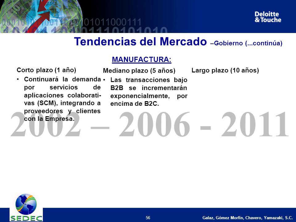 Galaz, Gómez Morfín, Chavero, Yamazaki, S.C. 56 2002 – 2006 - 2011 Corto plazo (1 año) Continuará la demanda por servicios de aplicaciones colaborati-