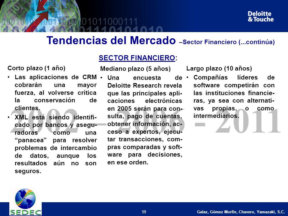 Galaz, Gómez Morfín, Chavero, Yamazaki, S.C. 59 2002 – 2006 - 2011 Corto plazo (1 año) Las aplicaciones de CRM cobrarán una mayor fuerza, al volverse