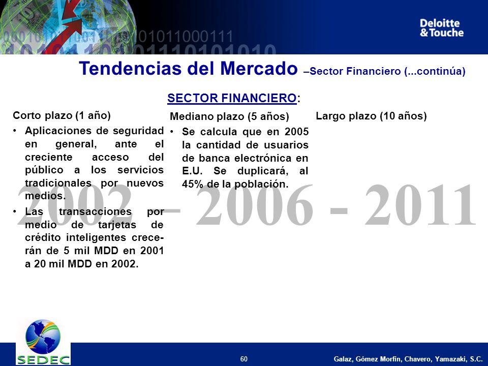 Galaz, Gómez Morfín, Chavero, Yamazaki, S.C. 60 2002 – 2006 - 2011 Corto plazo (1 año) Aplicaciones de seguridad en general, ante el creciente acceso