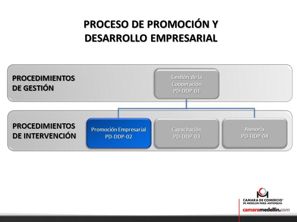 PROCESO DE PROMOCIÓN Y DESARROLLO EMPRESARIAL PROCEDIMIENTOS DE GESTIÓN Gestión de la Cooperación PD-DDP-01 PD-DDP-01 PROCEDIMIENTOS DE INTERVENCIÓN A