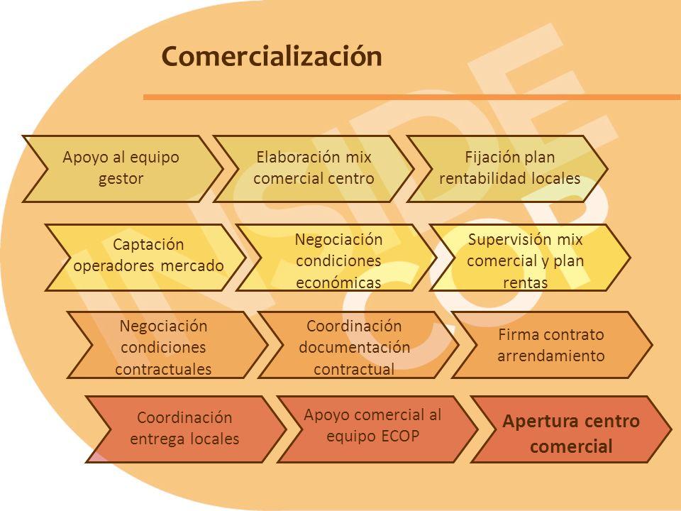 Comercialización Negociación condiciones contractuales Apertura centro comercial Firma contrato arrendamiento Apoyo comercial al equipo ECOP Supervisi