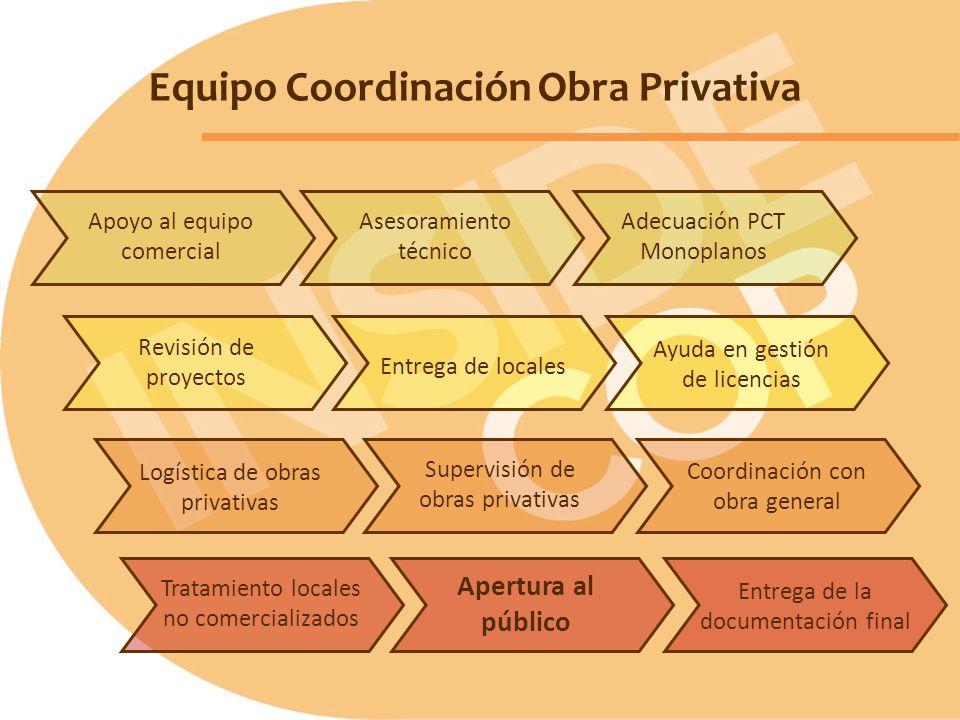 Equipo Coordinación Obra Privativa Logística de obras privativas Entrega de la documentación final Coordinación con obra general Apertura al público A