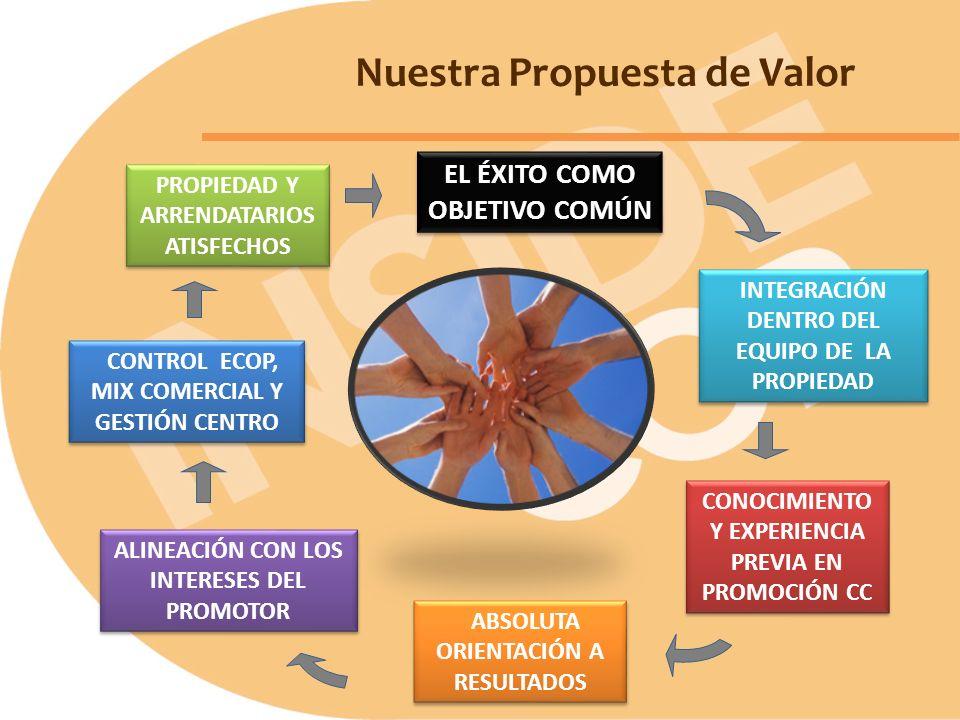 Nuestra Propuesta de Valor INTEGRACIÓN DENTRO DEL EQUIPO DE LA PROPIEDAD ALINEACIÓN CON LOS INTERESES DEL PROMOTOR CONOCIMIENTO Y EXPERIENCIA PREVIA E