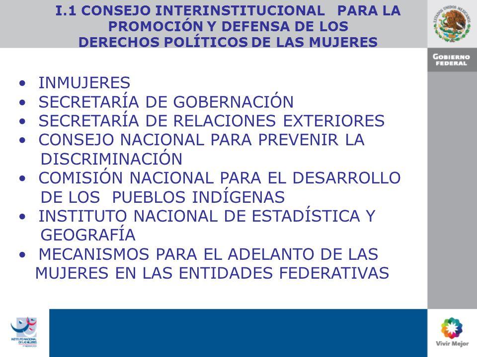 INMUJERES SECRETARÍA DE GOBERNACIÓN SECRETARÍA DE RELACIONES EXTERIORES CONSEJO NACIONAL PARA PREVENIR LA DISCRIMINACIÓN COMISIÓN NACIONAL PARA EL DESARROLLO DE LOS PUEBLOS INDÍGENAS INSTITUTO NACIONAL DE ESTADÍSTICA Y GEOGRAFÍA MECANISMOS PARA EL ADELANTO DE LAS MUJERES EN LAS ENTIDADES FEDERATIVAS I.1 CONSEJO INTERINSTITUCIONAL PARA LA PROMOCIÓN Y DEFENSA DE LOS DERECHOS POLÍTICOS DE LAS MUJERES